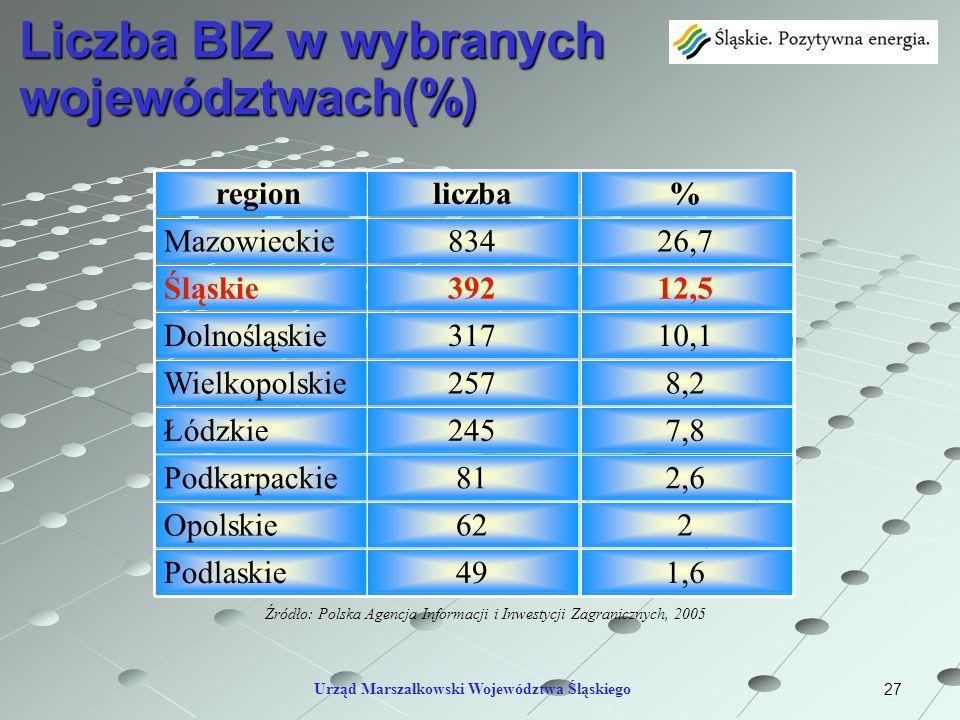 Liczba BIZ w wybranych województwach(%)