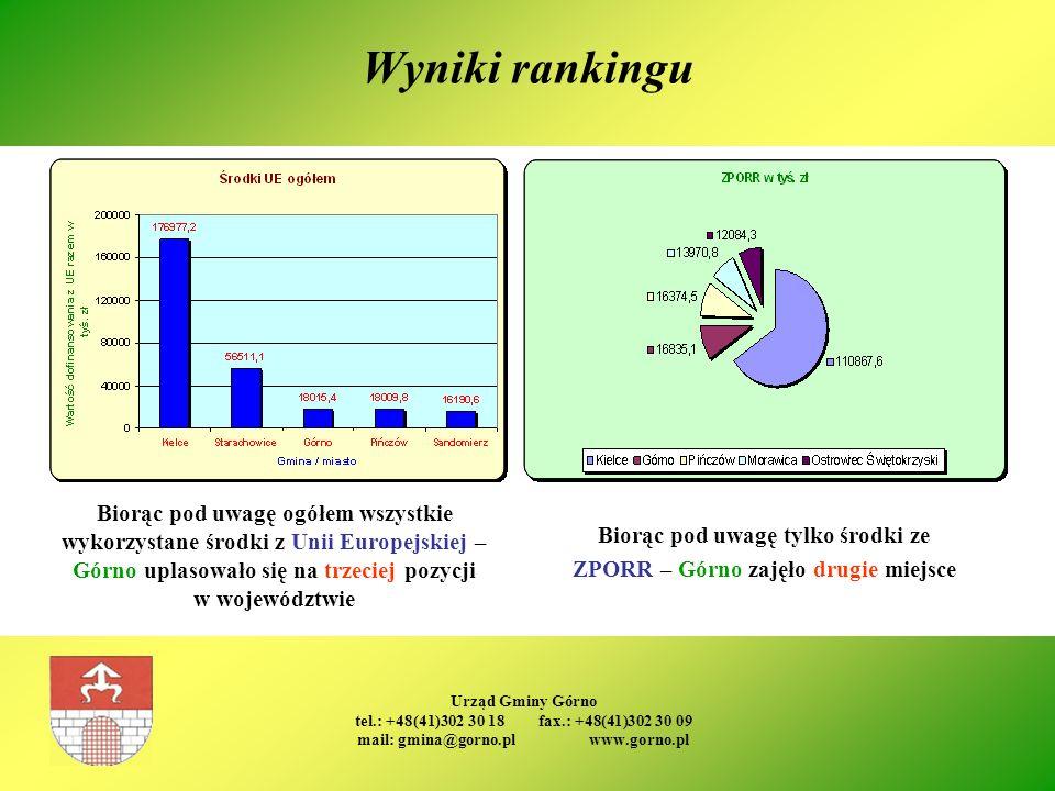 Wyniki rankingu Biorąc pod uwagę ogółem wszystkie wykorzystane środki z Unii Europejskiej – Górno uplasowało się na trzeciej pozycji w województwie.