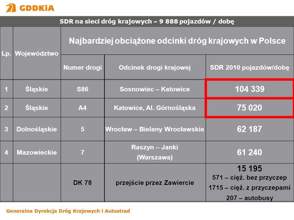 Najbardziej obciążone odcinki dróg krajowych w Polsce