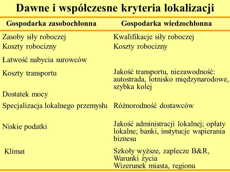 Dawne i współczesne kryteria lokalizacji