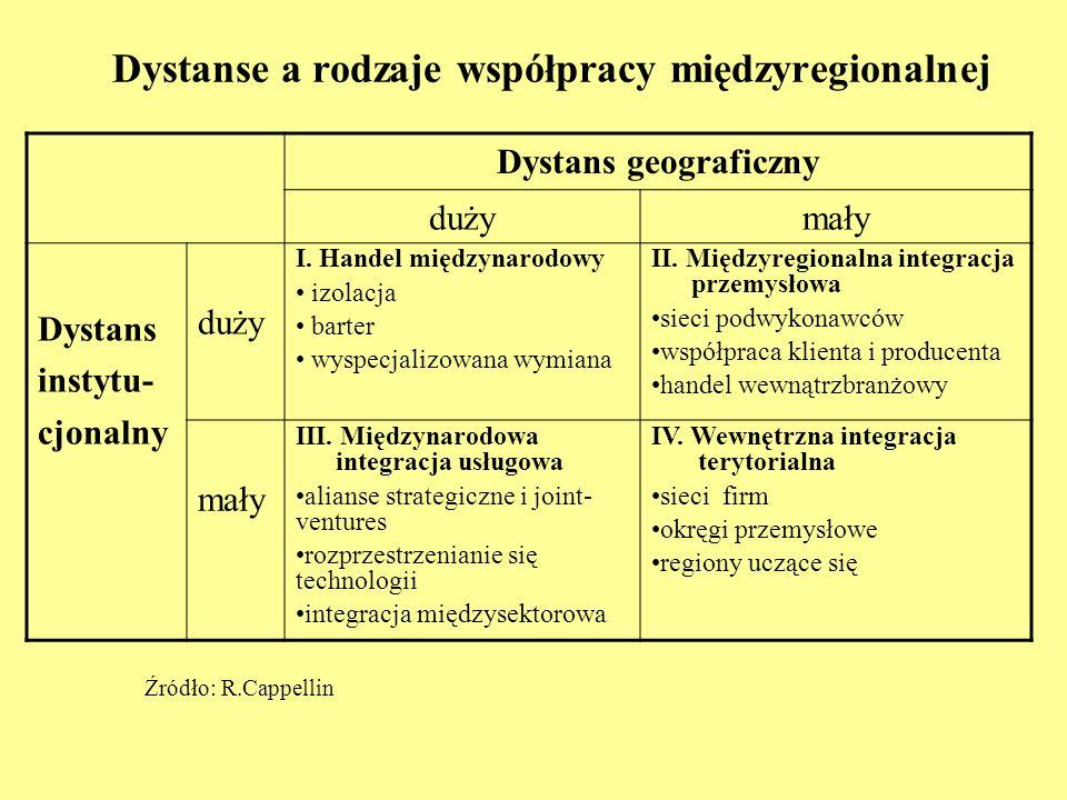 Dystanse a rodzaje współpracy międzyregionalnej