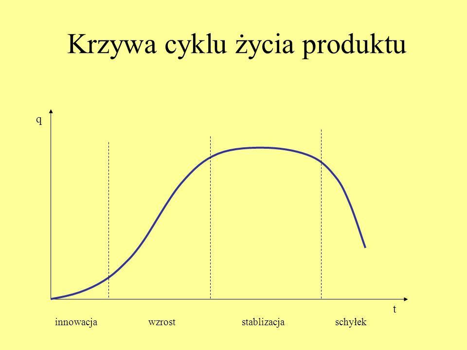 Krzywa cyklu życia produktu