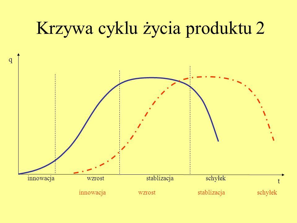 Krzywa cyklu życia produktu 2