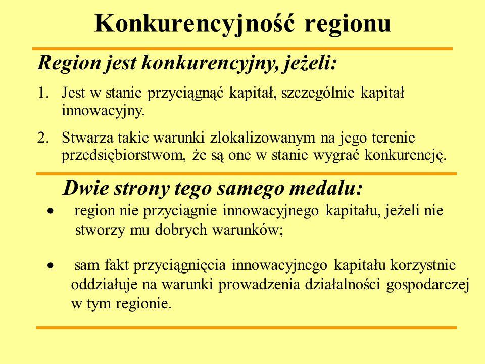 Konkurencyjność regionu