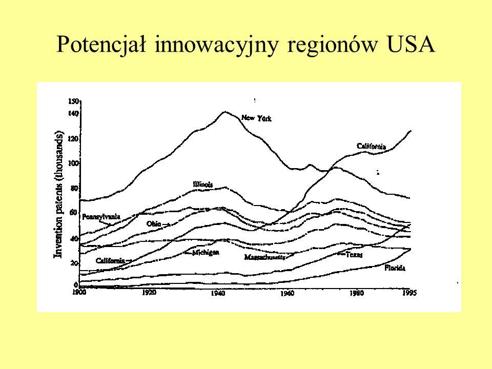 Potencjał innowacyjny regionów USA
