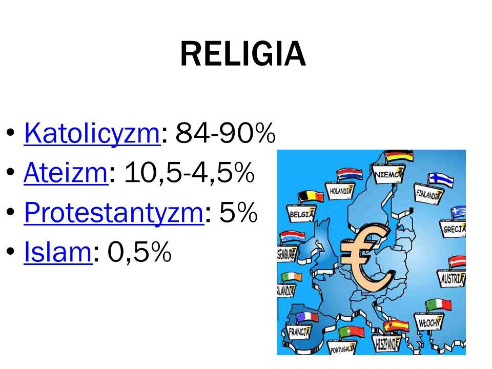 RELIGIA Katolicyzm: 84-90% Ateizm: 10,5-4,5% Protestantyzm: 5%