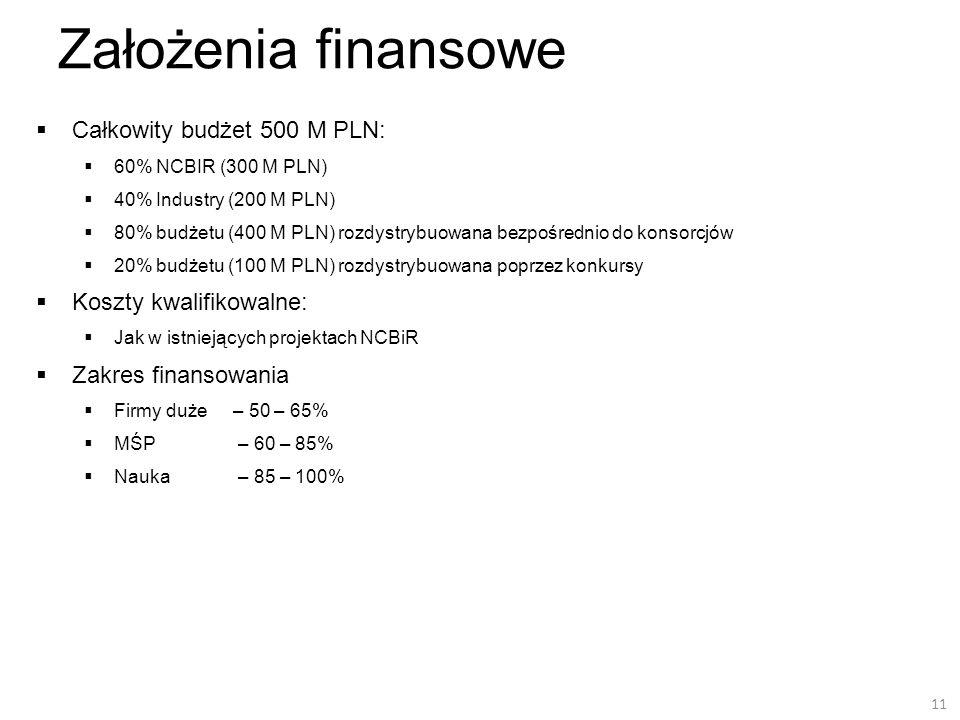 Założenia finansowe Całkowity budżet 500 M PLN: Koszty kwalifikowalne: