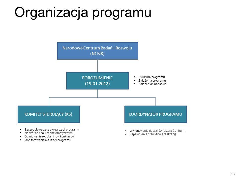 Organizacja programu Narodowe Centrum Badań i Rozwoju (NCBiR)