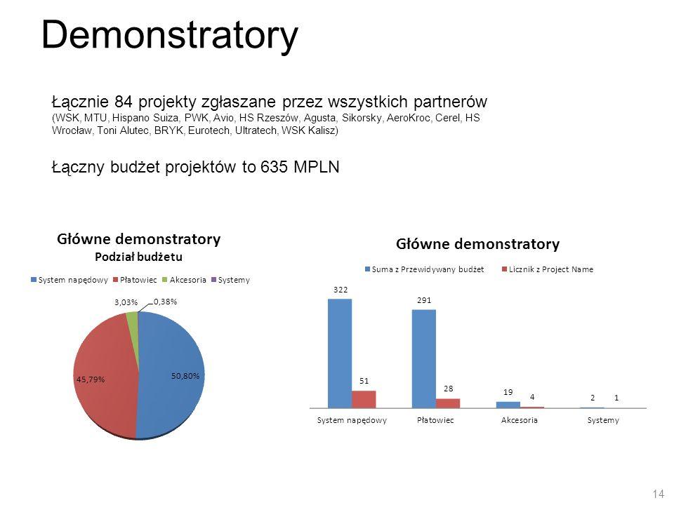 Demonstratory Łącznie 84 projekty zgłaszane przez wszystkich partnerów