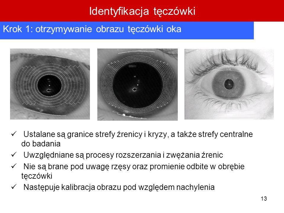 Identyfikacja tęczówki
