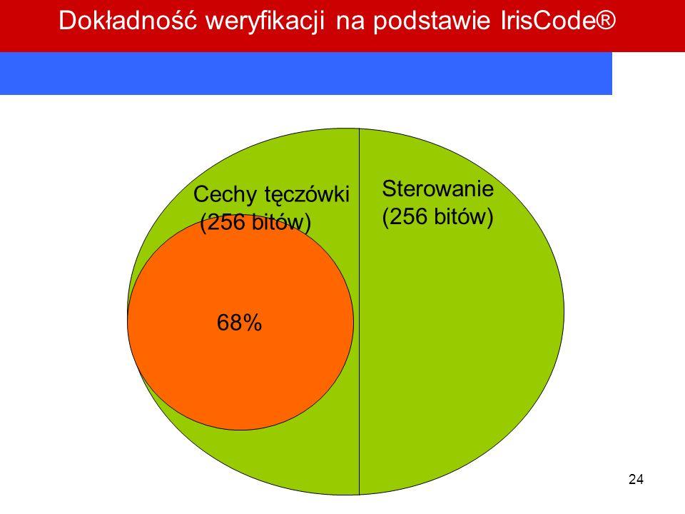Dokładność weryfikacji na podstawie IrisCode®