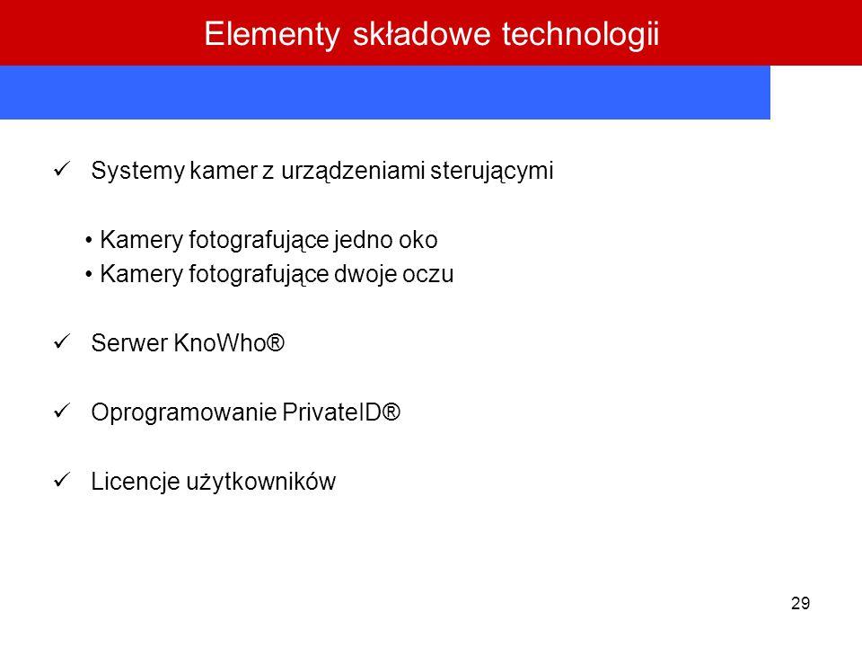Elementy składowe technologii