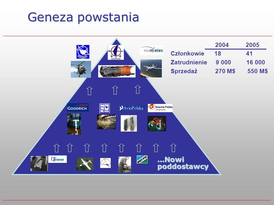 Geneza powstania …Nowi poddostawcy 2004 2005 Członkowie 18 41