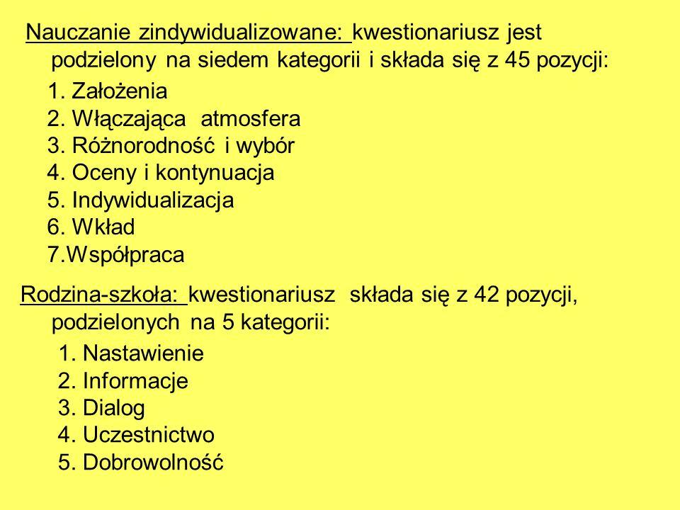 Nauczanie zindywidualizowane: kwestionariusz jest podzielony na siedem kategorii i składa się z 45 pozycji: