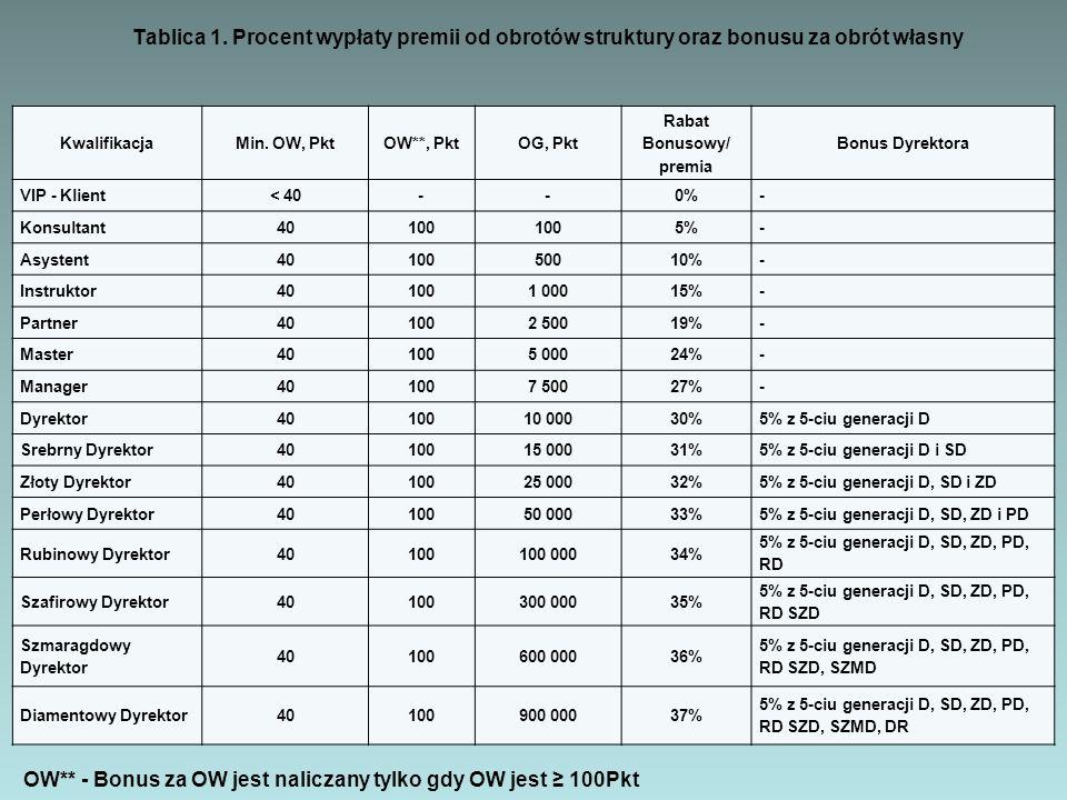 Rabat Bonusowy/ premia