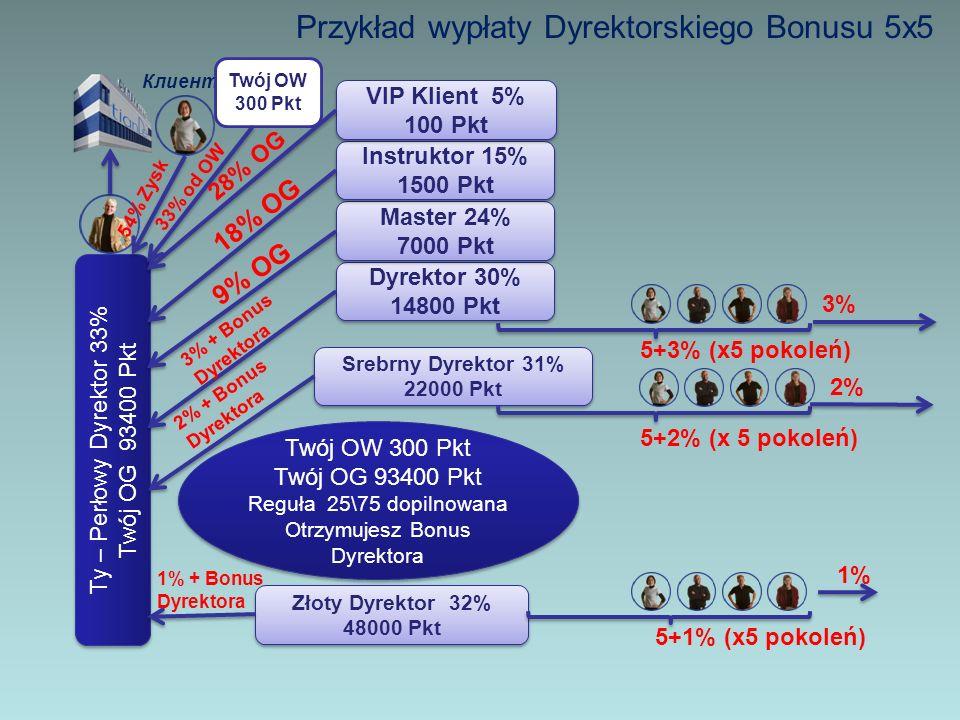 Przykład wypłaty Dyrektorskiego Bonusu 5x5