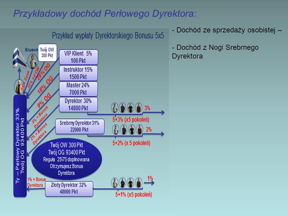 Przykładowy dochód Perłowego Dyrektora: