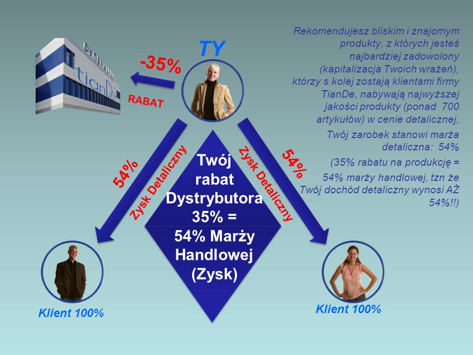 TY -35% Twój 54% 54% rabat Dystrybutora 35% = 54% Marży Handlowej