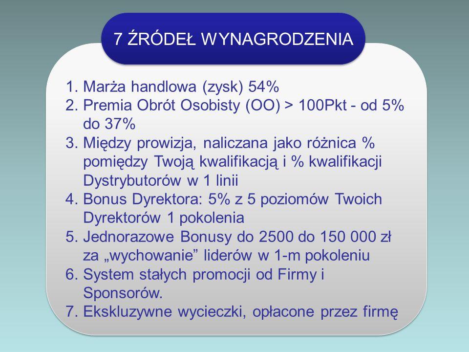 7 ŹRÓDEŁ WYNAGRODZENIA Marża handlowa (zysk) 54%