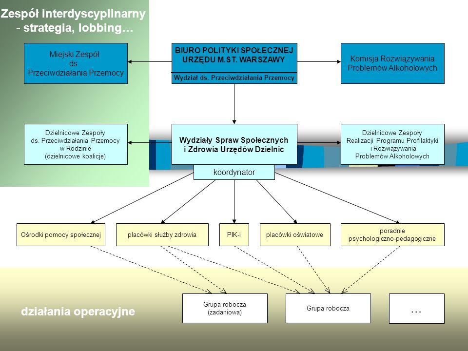 Zespół interdyscyplinarny - strategia, lobbing…