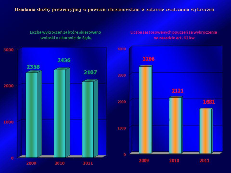 Działania służby prewencyjnej w powiecie chrzanowskim w zakresie zwalczania wykroczeń