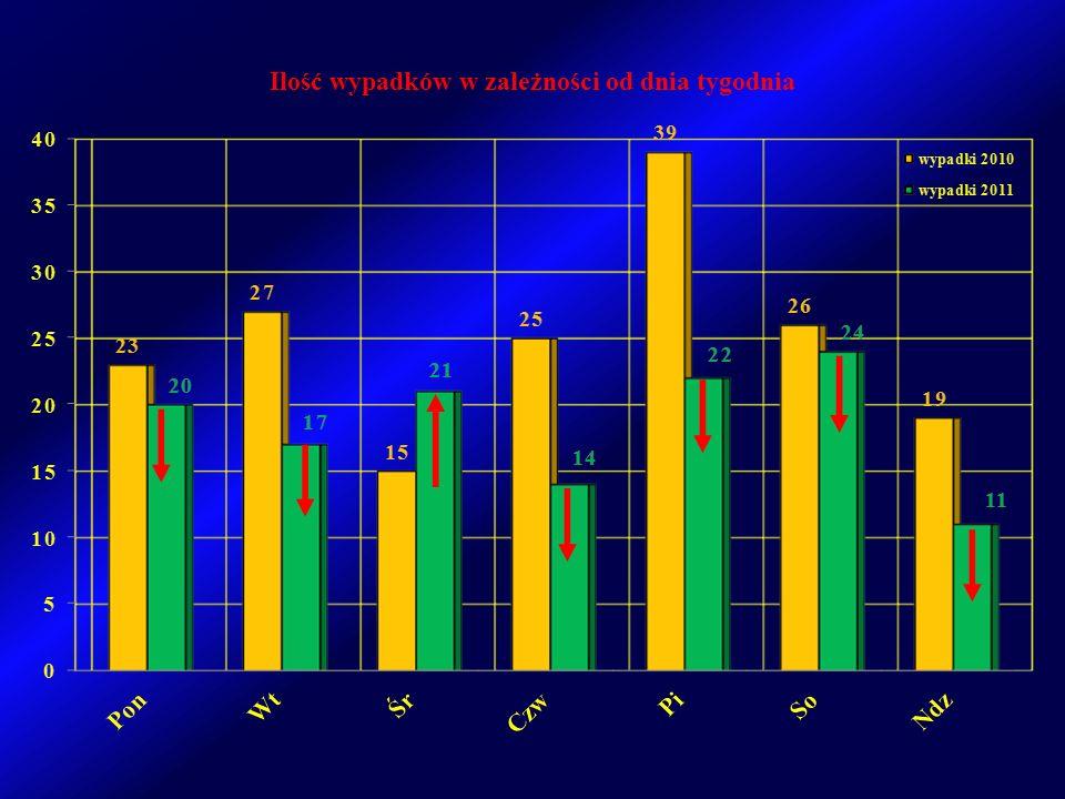 Ilość wypadków w zależności od dnia tygodnia