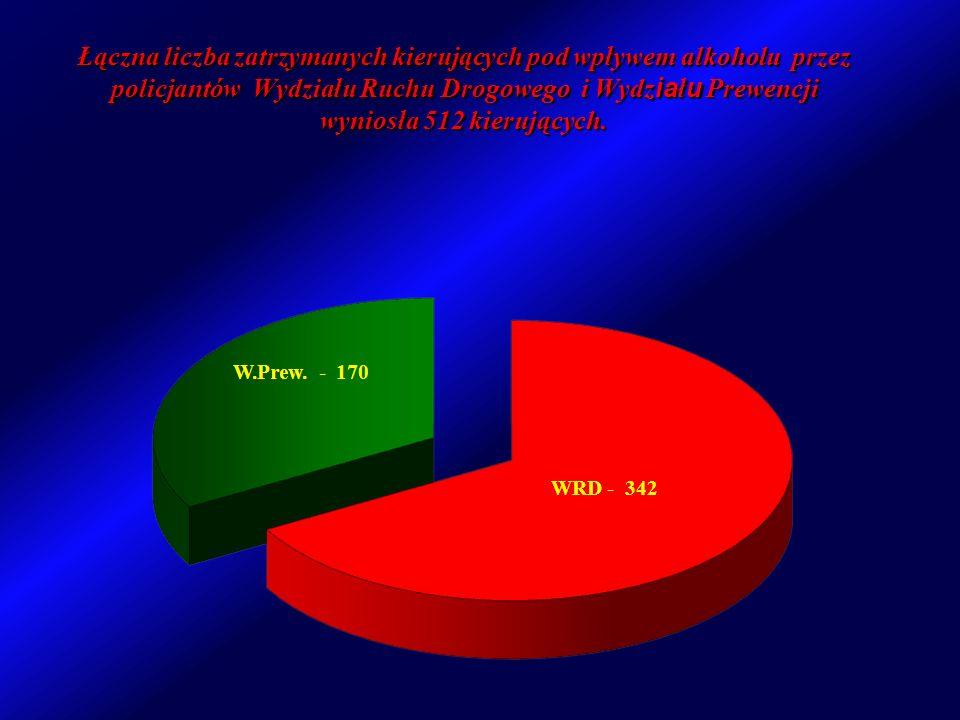 Łączna liczba zatrzymanych kierujących pod wpływem alkoholu przez policjantów Wydziału Ruchu Drogowego i Wydziału Prewencji wyniosła 512 kierujących.