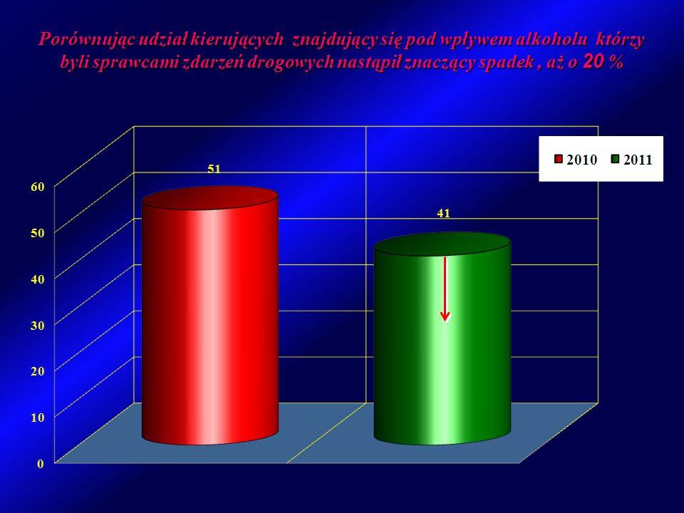 Porównując udział kierujących znajdujący się pod wpływem alkoholu którzy byli sprawcami zdarzeń drogowych nastąpił znaczący spadek , aż o 20 %