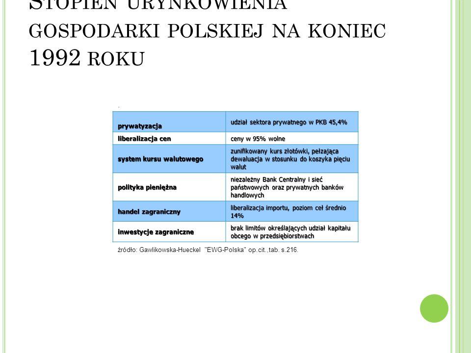Stopień urynkowienia gospodarki polskiej na koniec 1992 roku