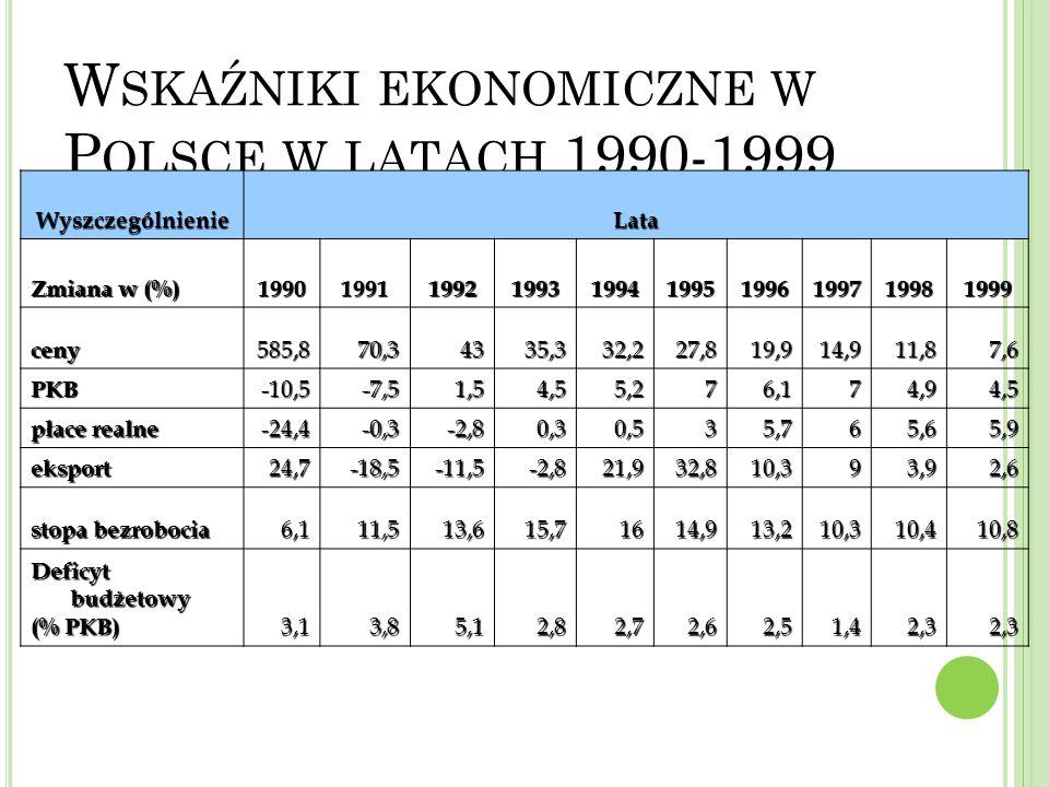 Wskaźniki ekonomiczne w Polsce w latach 1990-1999