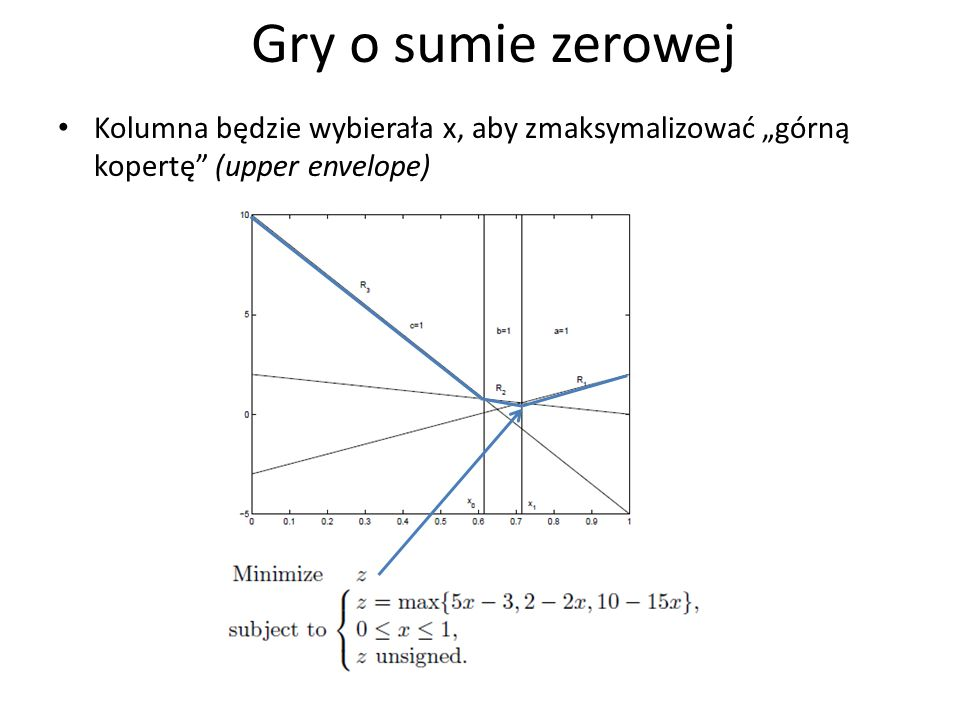 """Gry o sumie zerowej Kolumna będzie wybierała x, aby zmaksymalizować """"górną kopertę (upper envelope)"""