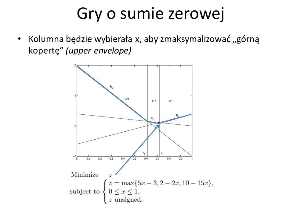 """Gry o sumie zerowejKolumna będzie wybierała x, aby zmaksymalizować """"górną kopertę (upper envelope)"""