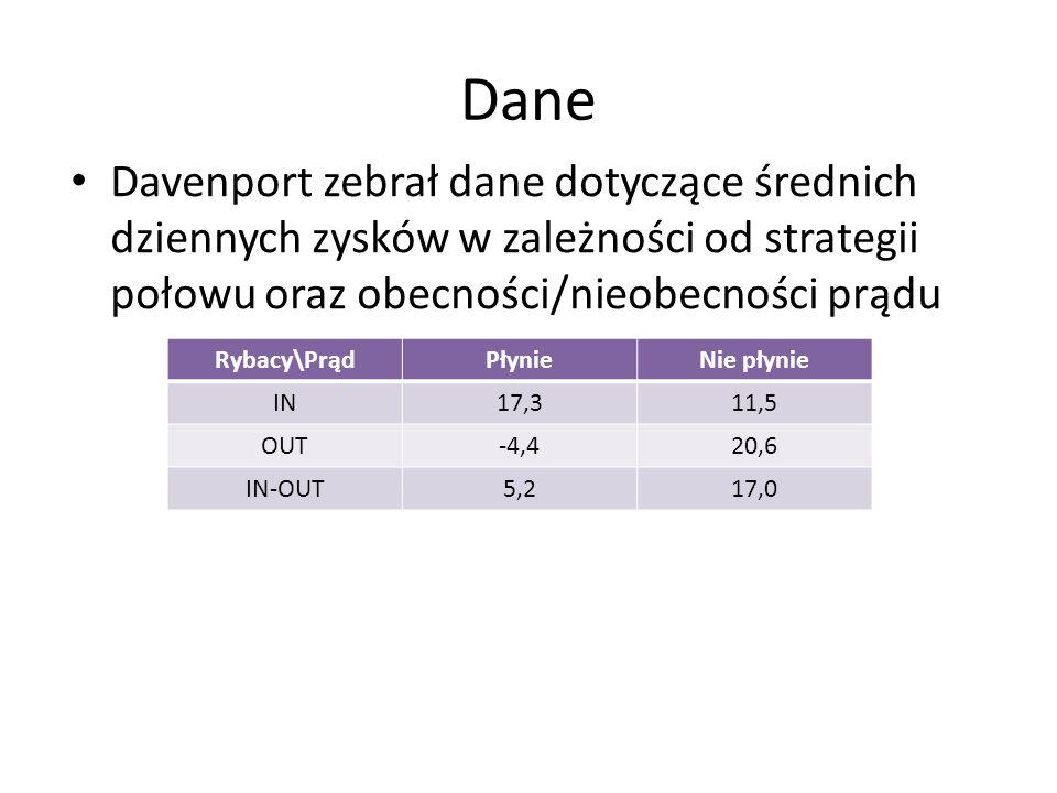 Dane Davenport zebrał dane dotyczące średnich dziennych zysków w zależności od strategii połowu oraz obecności/nieobecności prądu.