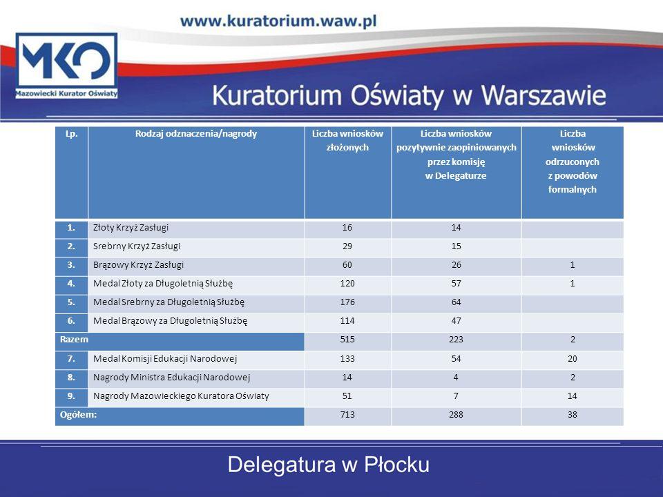 Rodzaj odznaczenia/nagrody Liczba wniosków złożonych