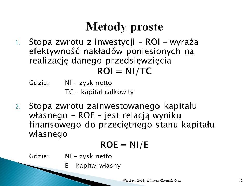 Metody proste ROI = NI/TC