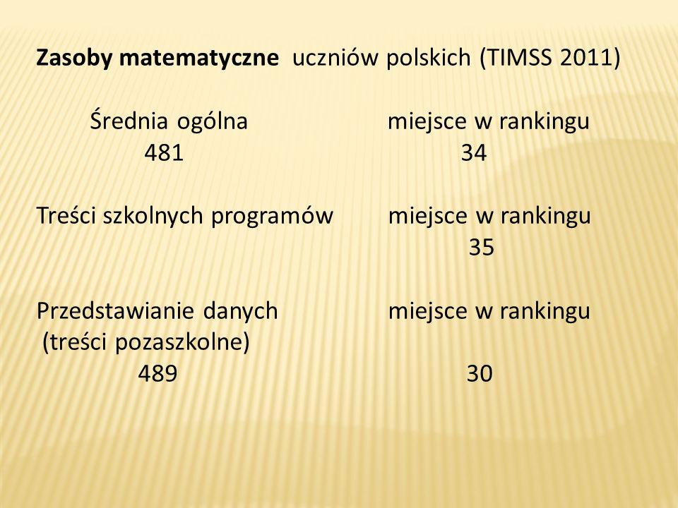Zasoby matematyczne uczniów polskich (TIMSS 2011)