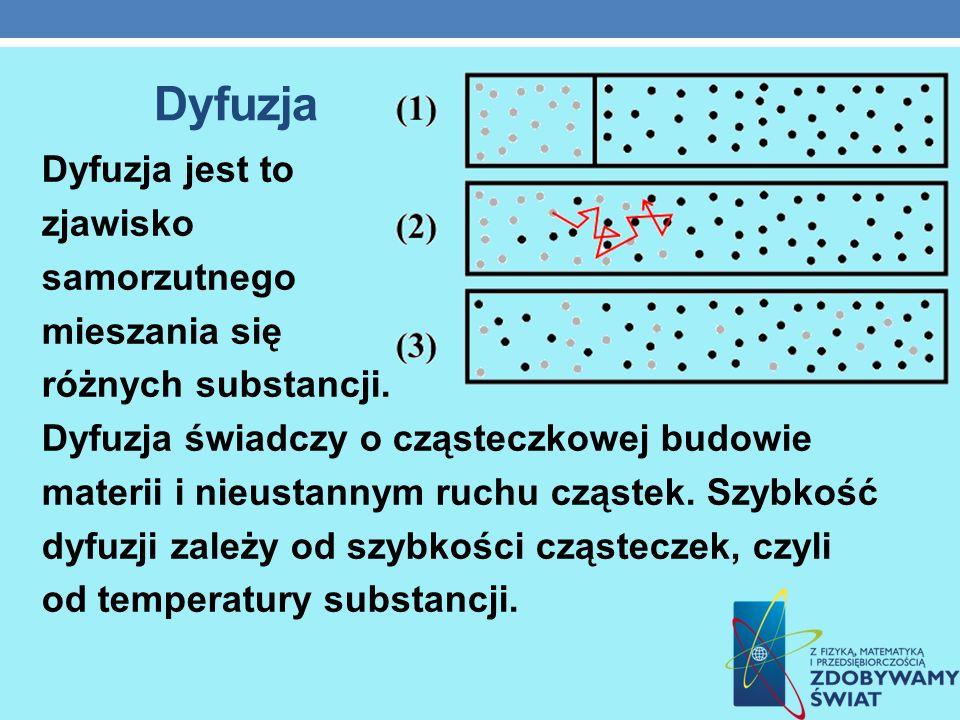 Dyfuzja Dyfuzja jest to zjawisko samorzutnego mieszania się