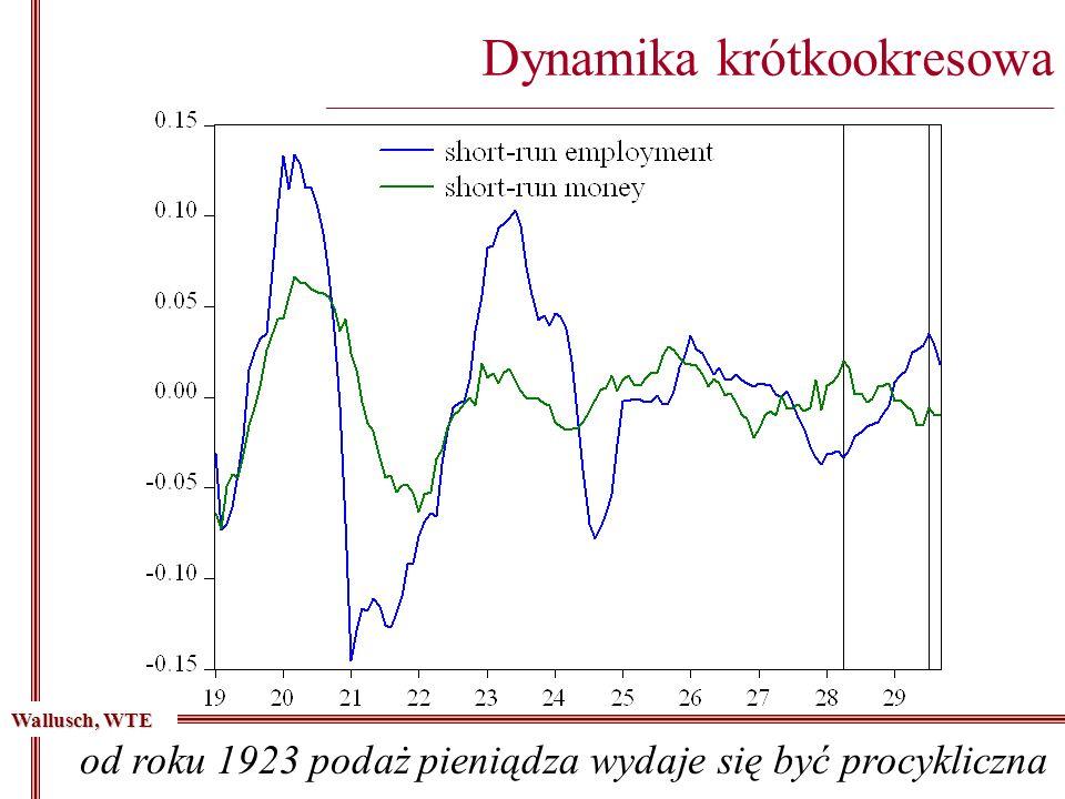 od roku 1923 podaż pieniądza wydaje się być procykliczna