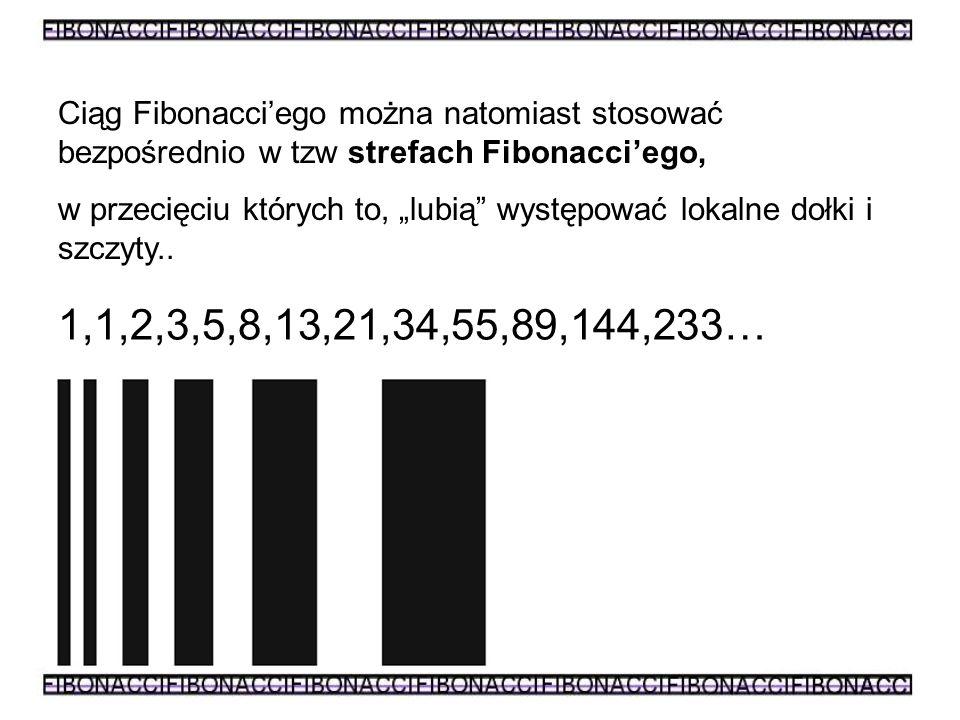 Ciąg Fibonacci'ego można natomiast stosować bezpośrednio w tzw strefach Fibonacci'ego,
