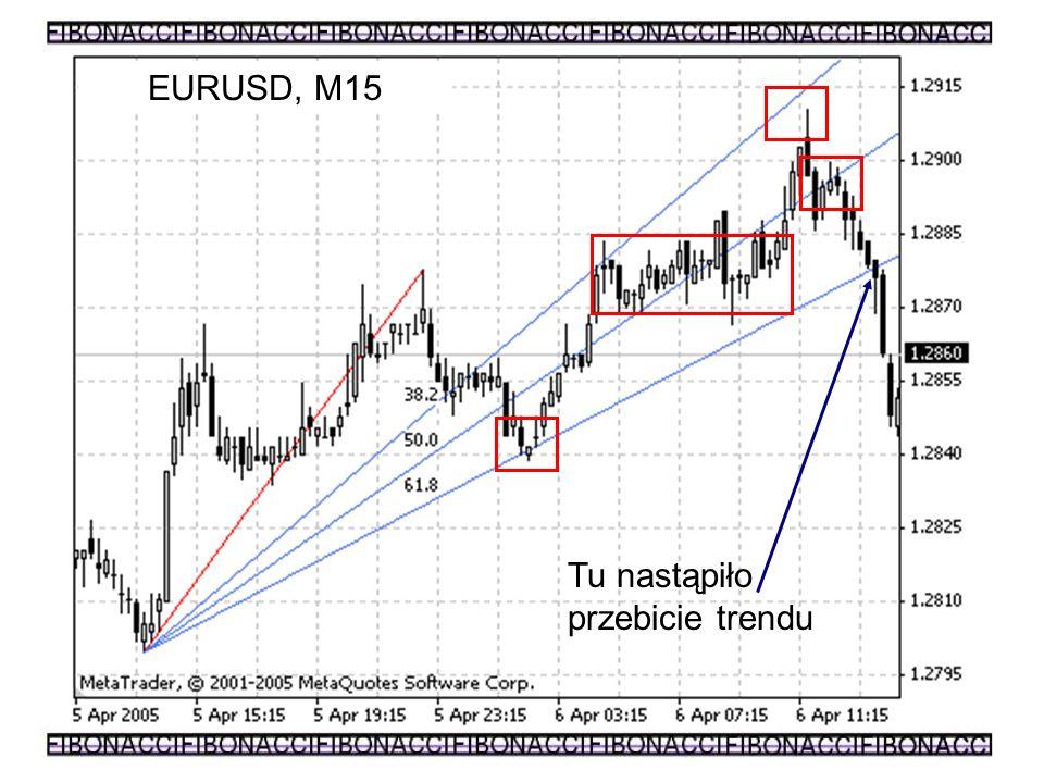 EURUSD, M15 Tu nastąpiło przebicie trendu