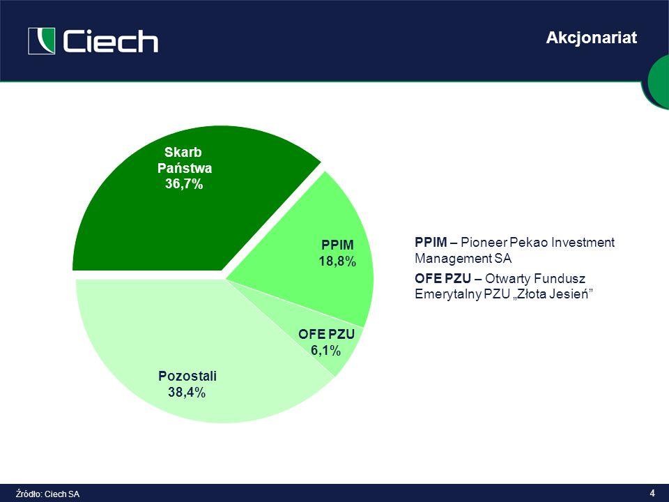 Akcjonariat Skarb Państwa 36,7%