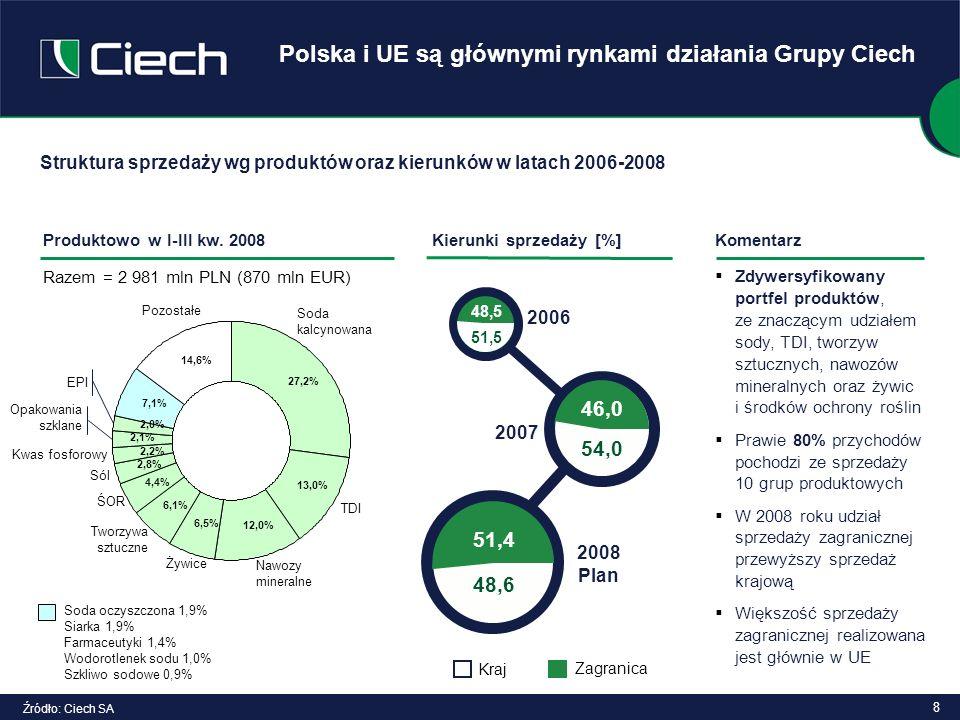 Polska i UE są głównymi rynkami działania Grupy Ciech