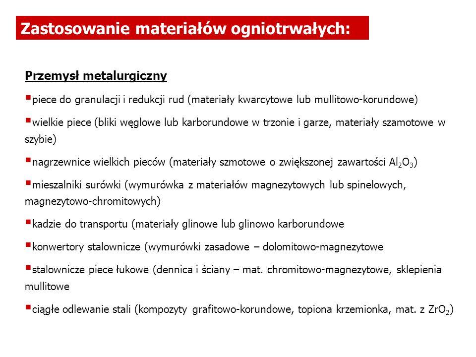 Zastosowanie materiałów ogniotrwałych: