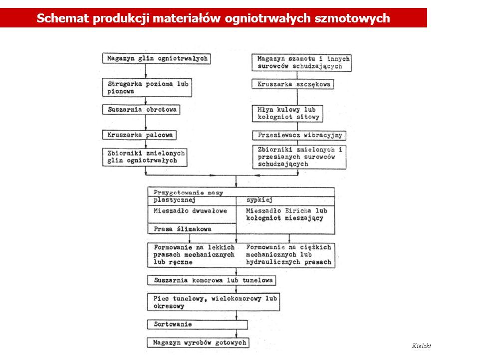 Schemat produkcji materiałów ogniotrwałych szmotowych