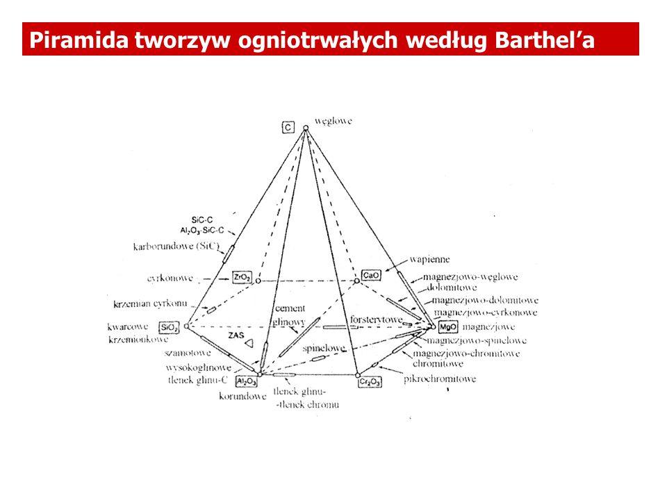 Piramida tworzyw ogniotrwałych według Barthel'a