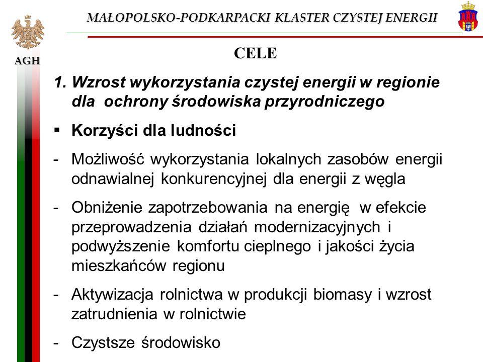 MAŁOPOLSKO-PODKARPACKI KLASTER CZYSTEJ ENERGII