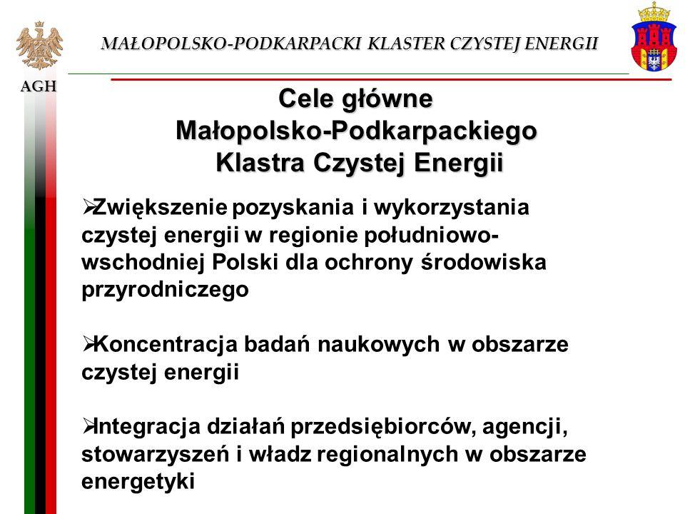 Cele główne Małopolsko-Podkarpackiego Klastra Czystej Energii
