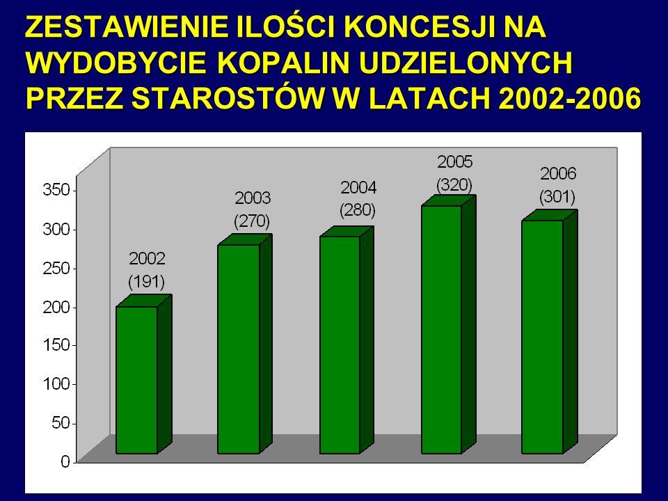 ZESTAWIENIE ILOŚCI KONCESJI NA WYDOBYCIE KOPALIN UDZIELONYCH PRZEZ STAROSTÓW W LATACH 2002-2006