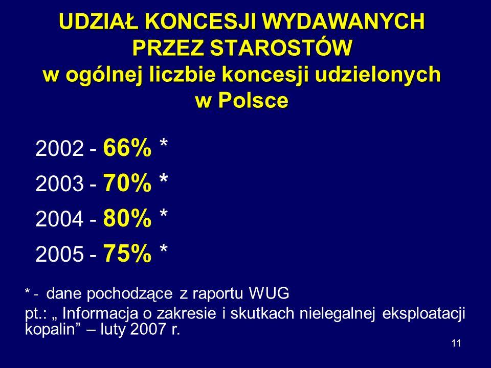 UDZIAŁ KONCESJI WYDAWANYCH PRZEZ STAROSTÓW w ogólnej liczbie koncesji udzielonych w Polsce