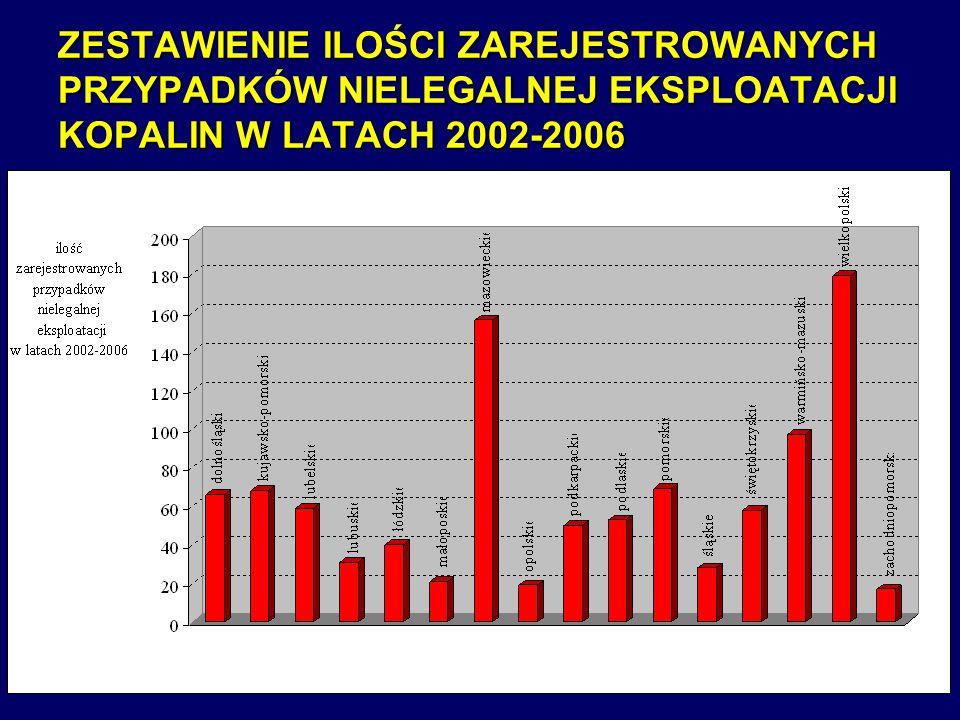 ZESTAWIENIE ILOŚCI ZAREJESTROWANYCH PRZYPADKÓW NIELEGALNEJ EKSPLOATACJI KOPALIN W LATACH 2002-2006